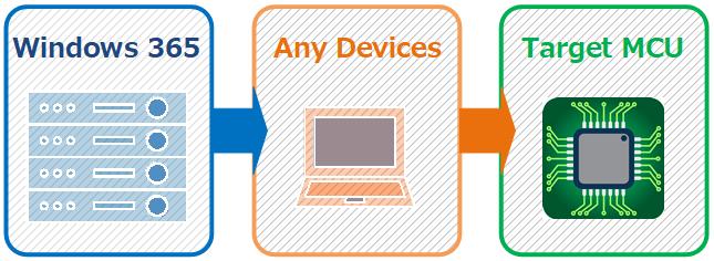 Windows 365のMCUクロス開発環境。Mbed開発環境に似ている。