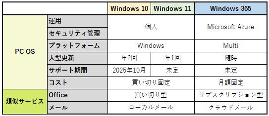 Windows 10と11、365まとめ