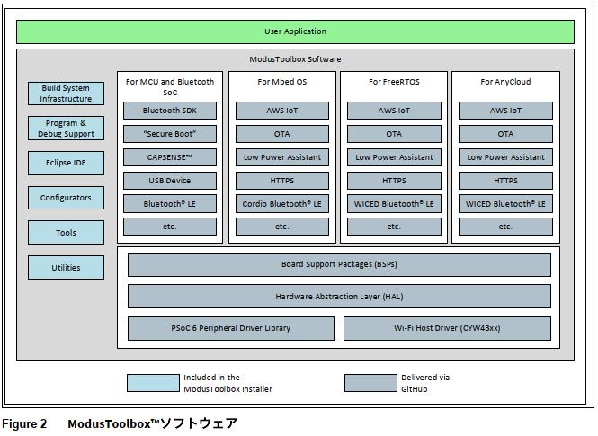 ModusToolboxソフトウェア構成