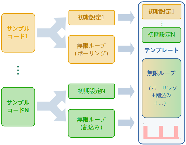 テンプレートのサンプルコード利用法