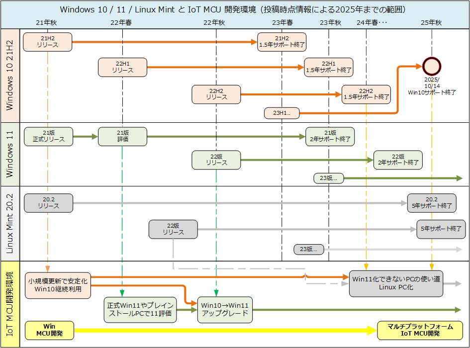 Windows 10、Windows 11、Linux MintとIoT MCU開発環境(2025年までの範囲)