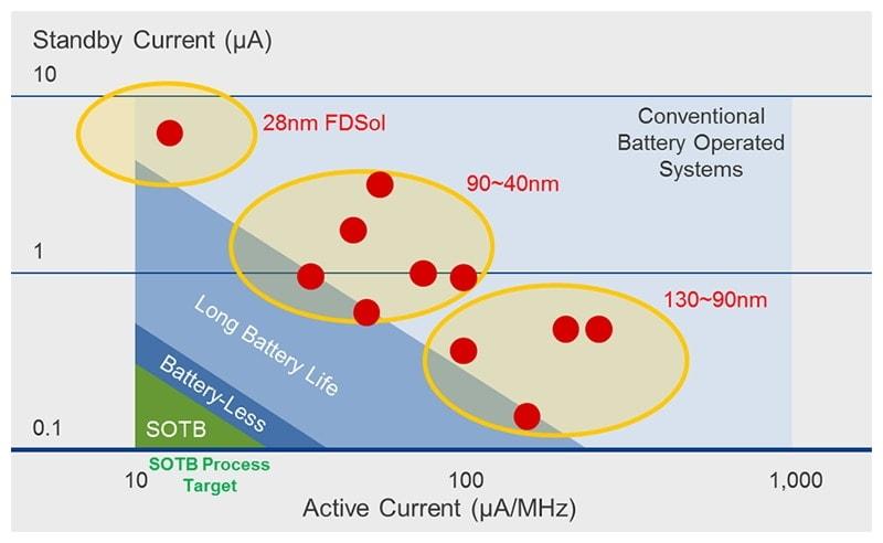 アクティブ消費電力とスリープ消費電力両方を減らせるSOTBプロセス(出典:ルネサスサイト)