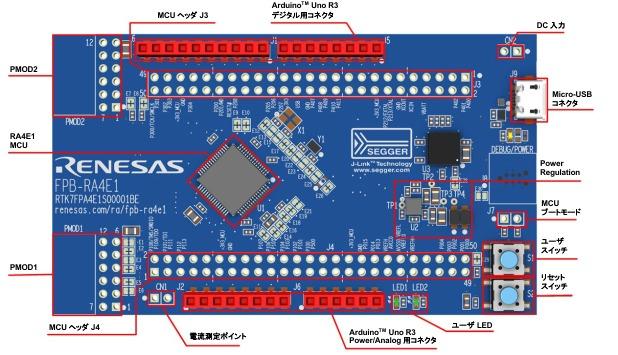 FPB-RA4E1 Fast Prototyping Board(出典:クイックスタートガイド)